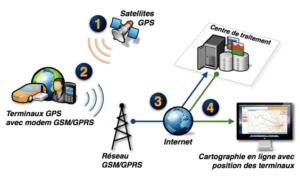 Réseau GPRS pou TPE